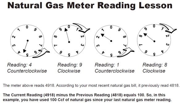 Natural Gas Meter Reading Lesson